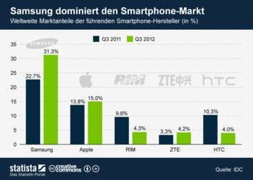 Infografik: Samsung dominiert den Smartphone-Markt | Statista