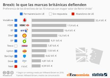 Infografía - Brexit: lo que las marcas británicas defienden