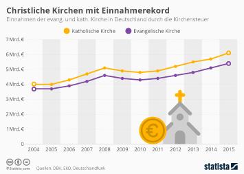 Infografik - Christliche Kirchen mit Einnahmerekord