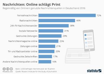 Infografik - Regelmäßig von Onlinern genutzte Nachrichtenquellen