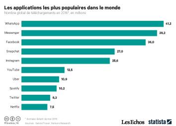 Infographie: Les applis les plus populaires au monde   Statista