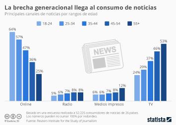 Infografía - La brecha generacional llega al consumo de noticias
