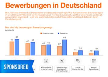 Infografik: Bewerbungen in Deutschland | Statista