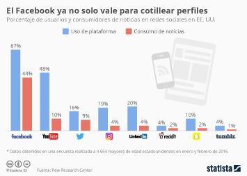 Infografía: El Facebook ya no solo vale para cotillear perfiles | Statista