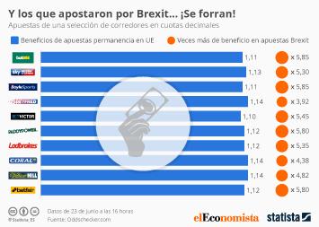 Infografía - Y los que apostaron por Brexit... ¡Se forran!