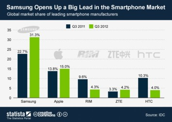 Infographic - Samsung Opens Up a Big Lead in the Smartphone Market