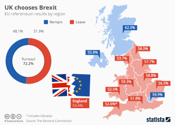Infographic: UK: A Divided Nation | Statista