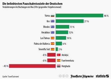 Infografik: Die beliebtesten Pauschalreiseziele der Deutschen   Statista