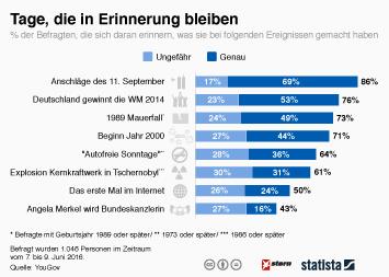 Infografik: Tage, die in Erinnerung bleiben | Statista