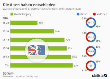 Infografik: Die Alten haben entschieden | Statista