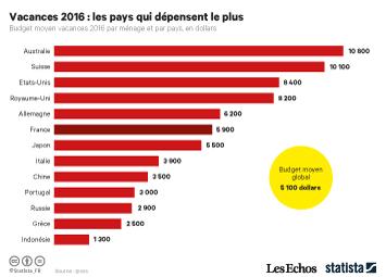 Infographie: Vacances 2016 : les pays qui dépensent le plus | Statista