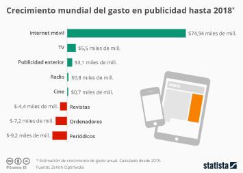 Infografía - La publicidad será móvil, o no será