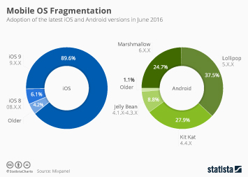 Infographic: The Difference Between Android and iOS | Statista