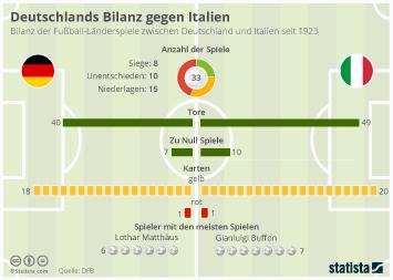 Infografik - Deutschlands Bilanz gegen Italien