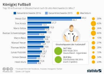 Infografik - die Top 10 der deutschen Influencer