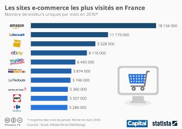 Infographie - Les sites e-commerce les plus visités en France