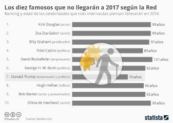 Infografía - Los diez famosos que no llegarán a 2017 según la Red