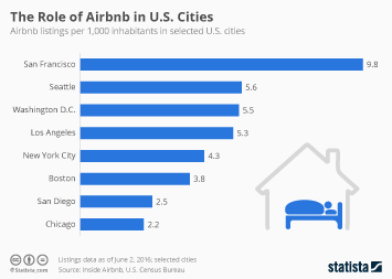Infographic: The Role of Airbnb in U.S. Cities   Statista