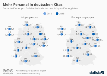Infografik - Mehr Personal in deutschen Kitas