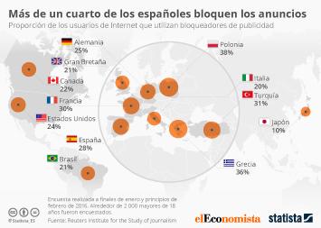 Infografía - Más de un cuarto de los españoles bloquen los anuncios