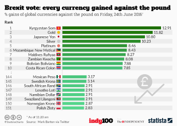 Infographic - Brexit vote: every currency gained against the pound