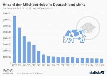 Infografik: Anzahl der Milchbetriebe in Deutschland sinkt | Statista