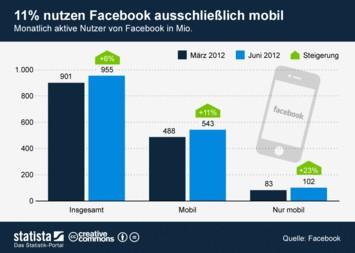 Infografik: 11 Prozent nutzen Facebook ausschließlich mobil | Statista