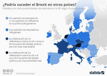 Infografía - ¿Y si más países se unen al Brexit?