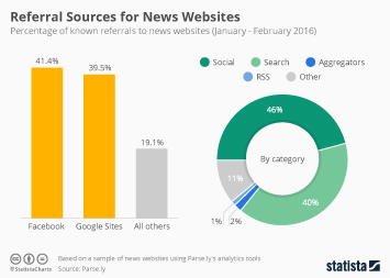 Infographic: Facebook's Importance to Online Publishers | Statista