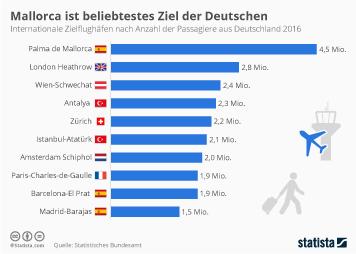 Infografik: Palma ist beliebtestes Ziel der Deutschen | Statista
