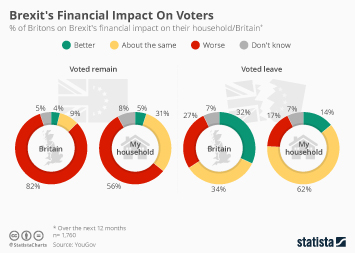 Infographic: Brexit's Financial Impact On Voters   Statista