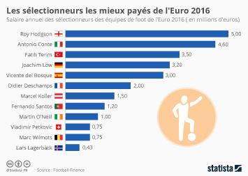 Infographie: Les sélectionneurs les mieux payés de l'Euro 2016   Statista
