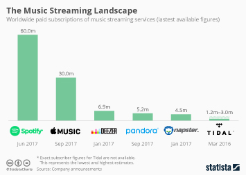 Infographic: The Music Streaming Landscape | Statista