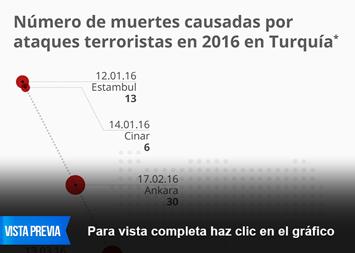 Infografía - Número de muertes causadas por ataques terroristas en 2016 en Turquía