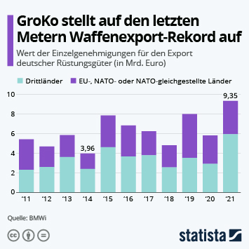Infografik - Deutsche Rüstungsexporte fast verdoppelt