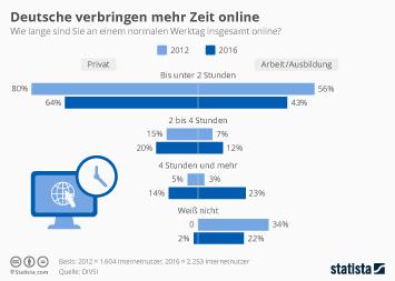 Infografik: Deutsche verbringen mehr Zeit online | Statista