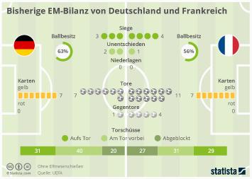Infografik - Bisherige EM-Bilanz Deutschland und Frankreich