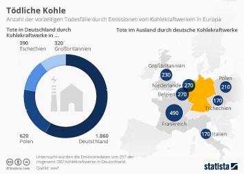 Infografik: Tödliche Kohle | Statista