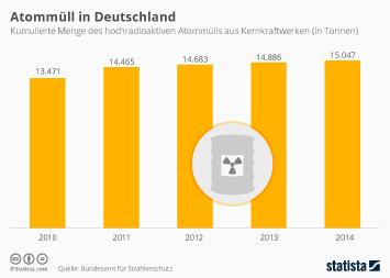 Infografik - Atommüll in Deutschland