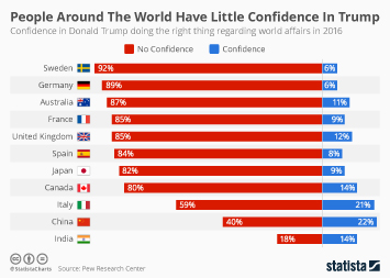 Infographic: People Around The World Have Little Confidence In Trump | Statista