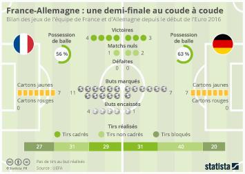 Infographie: France-Allemagne : une demi-finale au coude à coude | Statista