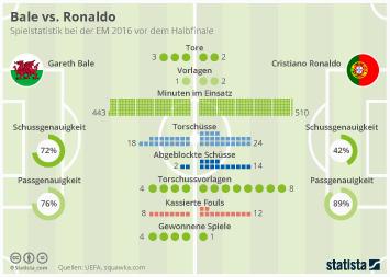 Infografik - Bale vs. Ronaldo