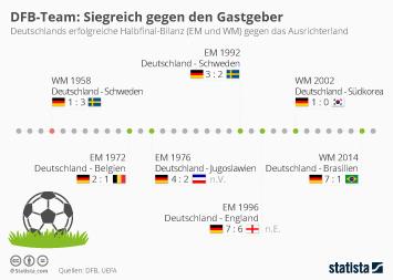 Infografik - DFB-Team - Siegreich gegen den Gastgeber