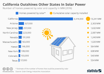 Infographic - California Outshines Other States In Solar Power