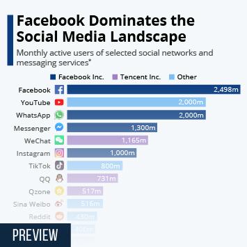 Infographic: Facebook Inc. Dominates the Social Media Landscape | Statista