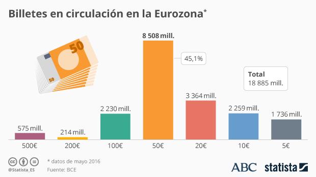 Infografía - Casi la mitad de los billetes en la UE son de 50€