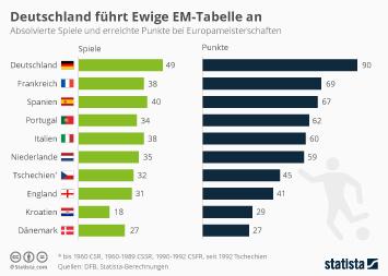 Infografik - Deutschland führt Ewige EM-Tabelle an