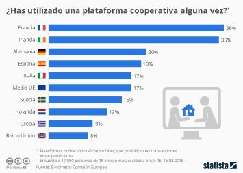 Infografía - Los españoles sacan provecho de la colaboración online