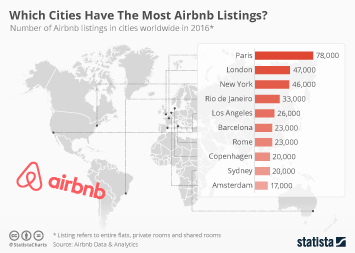 Infographic: Which Cities Have The Most Airbnb Listings? | Statista