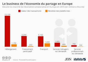 Infographie - Le business de l'économie du partage en Europe